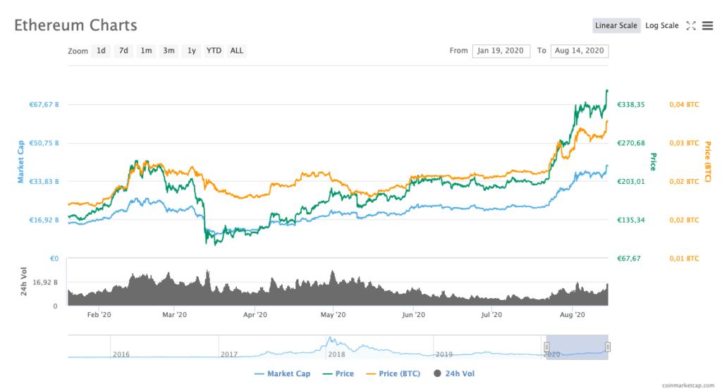 Verloop van de koers van de Crypto Ethereum met als dieptepunt maart 2020